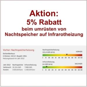 5% Aktion - Jetzt Nachtspeicher auf Infrarotheizung wechseln und sparen
