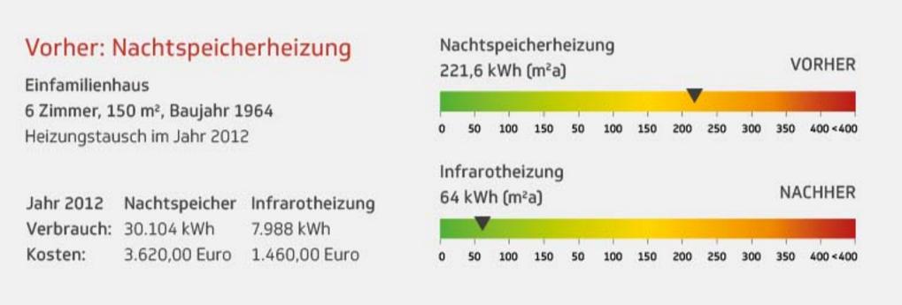 Infrarotheizungen Stromverbrauch